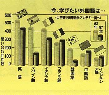 学びたい外国語ランキングのグラフ