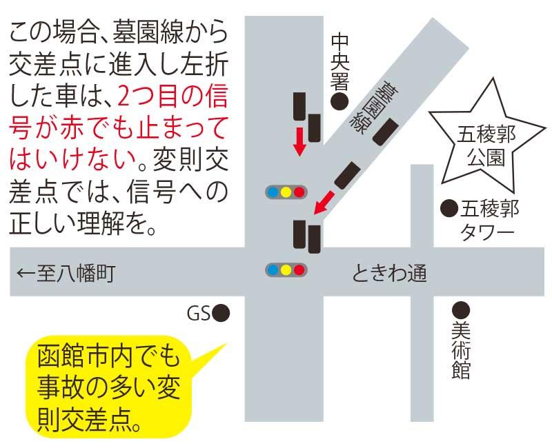 函館中央書交差点地図と運転時注意事項