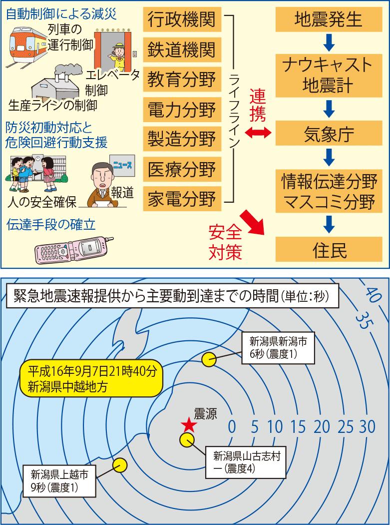 緊急地震速報システムの概要説明イラスト
