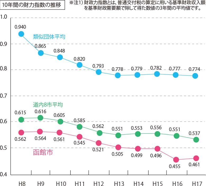 函館市の10年間の財力指数の推移