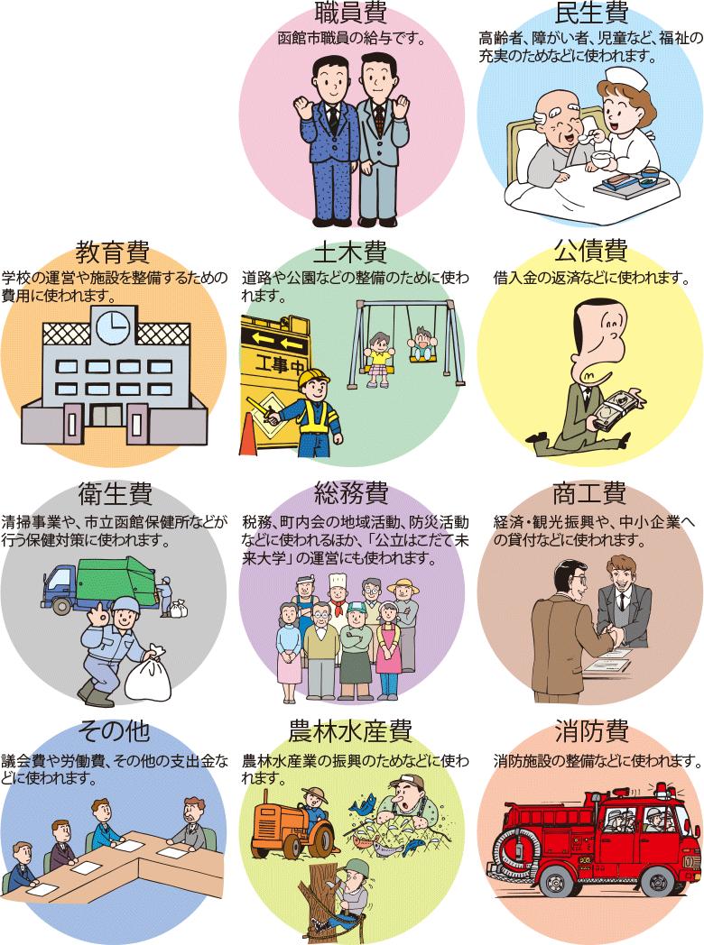 函館市のランニングコスト項目解説イラスト