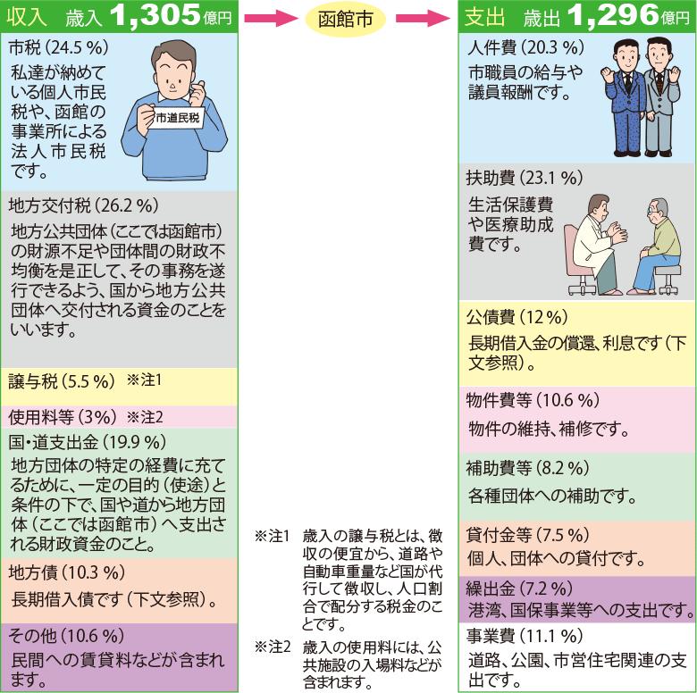 函館の収入と支出の解説イラスト