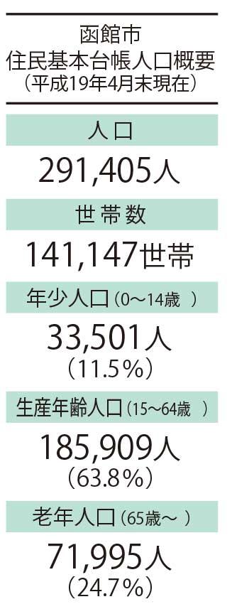 函館市住民基本台帳人口概要