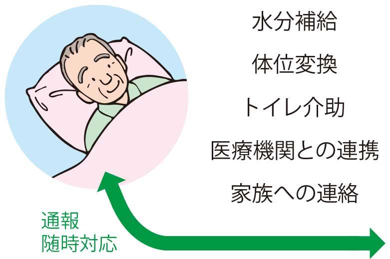 函館タクシーケアコール通報対応内容