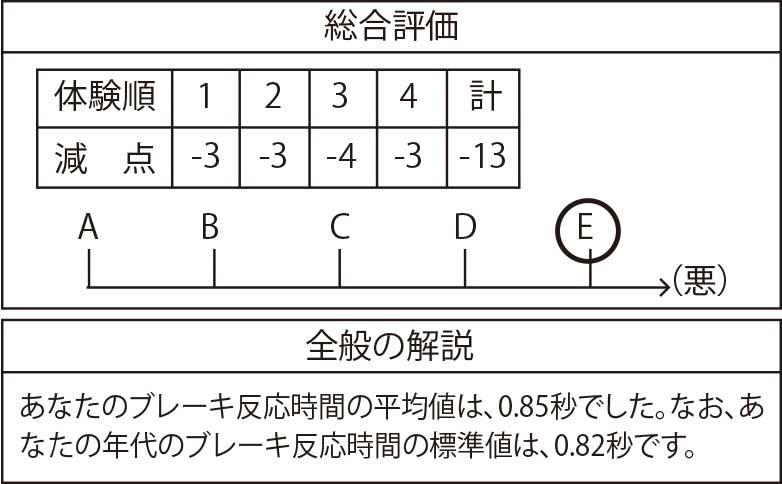 運転シミュレーターの成績表