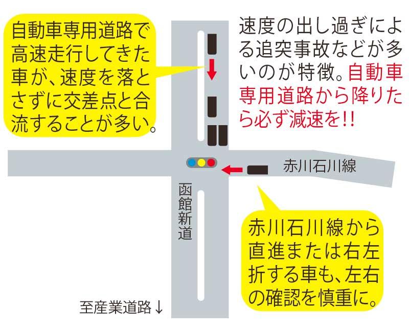 函館新道と赤川石川線交差点地図と運転時注意事項