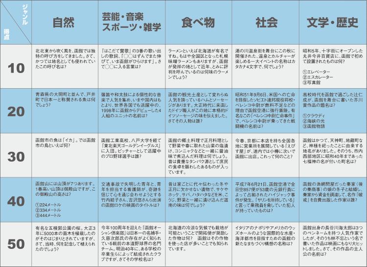 函館クイズ問題