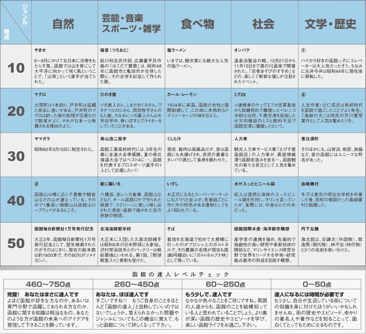 函館クイズ解答