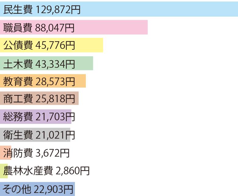 函館市の1年間のランニングコスト