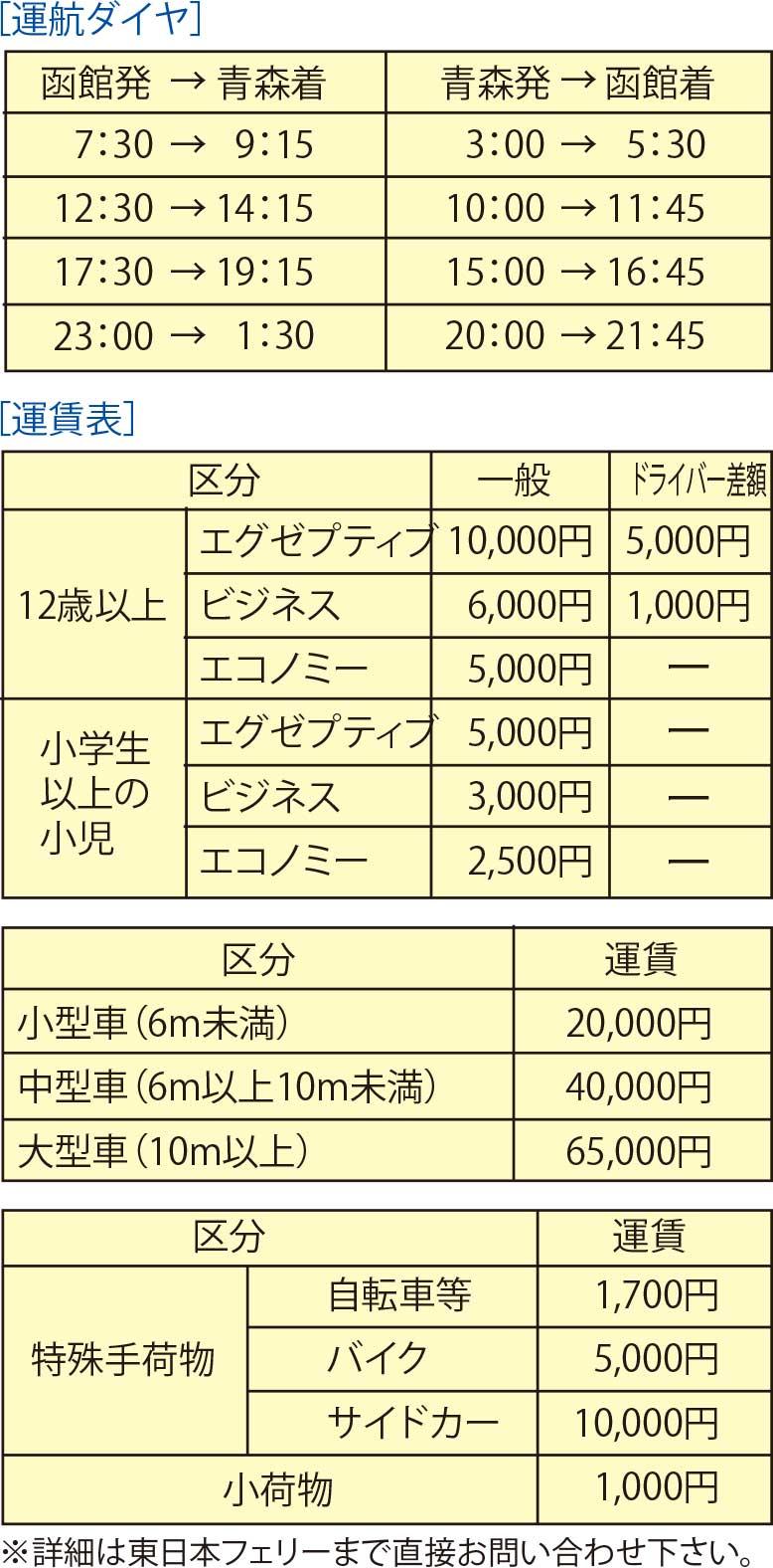 ナッチャンReraの運行ダイヤと運賃表